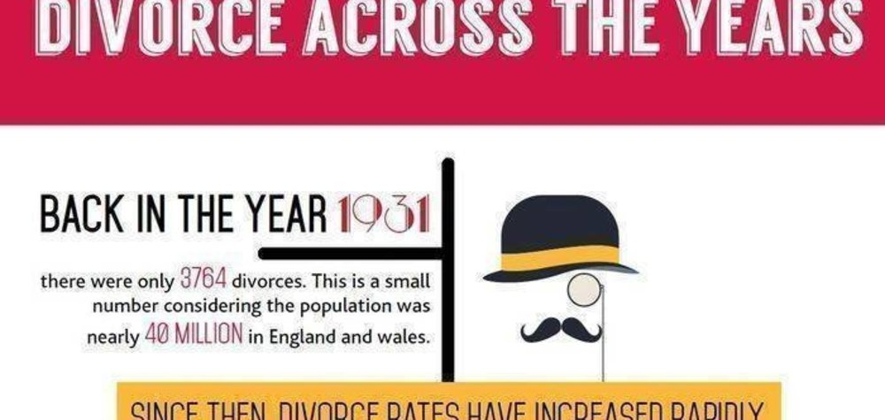 Divorce Across the Years in England & Wales