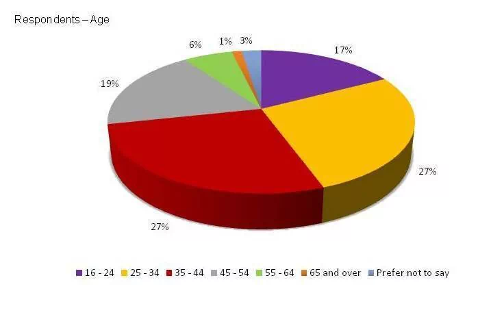Age report